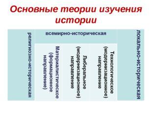 Основные теории изучения истории