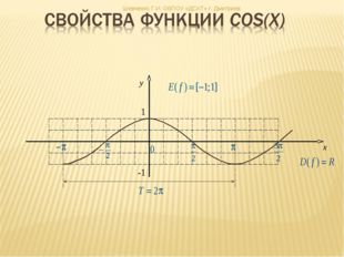 x y 1 -1 Шевченко Г.И. ОБПОУ «ДСХТ» г. Дмитриев Гребенникова С. В. МОУ СОШ №72