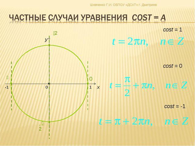 x y cost = 0 cost = -1 cost = 1 Шевченко Г.И. ОБПОУ «ДСХТ» г. Дмитриев Гребен...