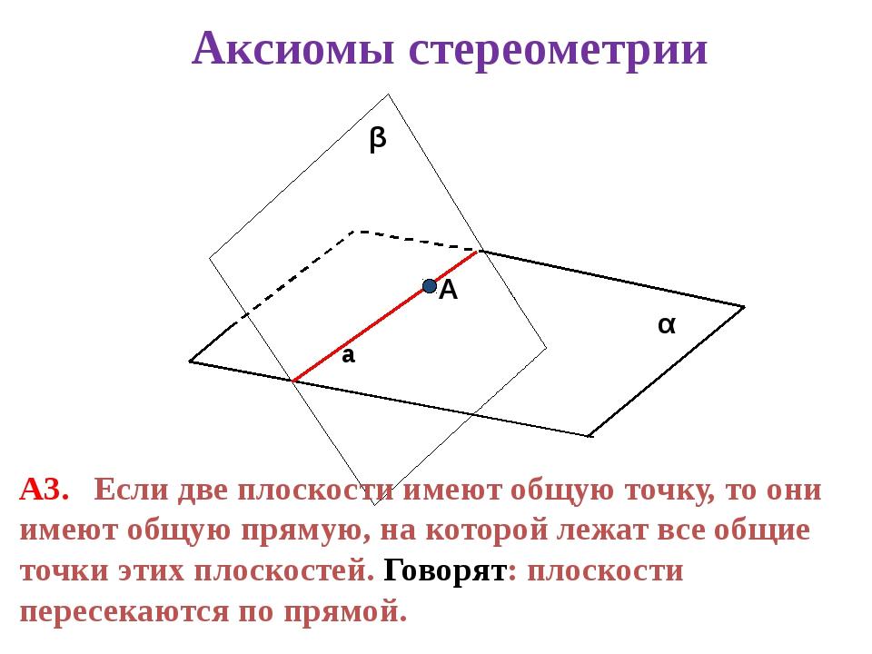 α β А3. Если две плоскости имеют общую точку, то они имеют общую прямую, на...
