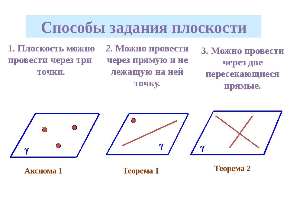 Способы задания плоскости 1. Плоскость можно провести через три точки. 2. Мож...