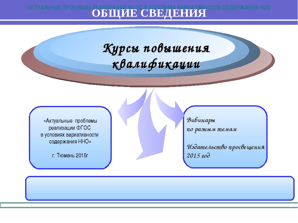 Вибинары по разным темам Издательство просвещения 2015 год «Актуальные пробле...