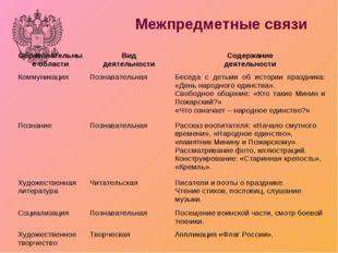 Межпредметные связи Образовательные областиВид деятельностиСодержание деяте
