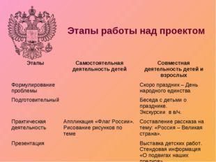 Этапы работы над проектом ЭтапыСамостоятельная деятельность детейСовместная