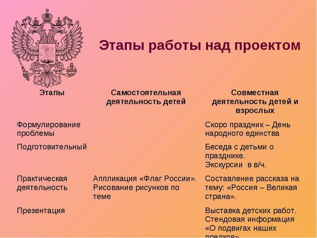 Этапы работы над проектом ЭтапыСамостоятельная деятельность детейСовместная...