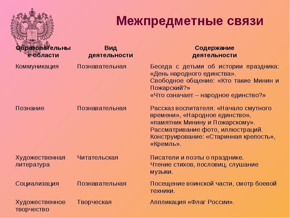 Межпредметные связи Образовательные областиВид деятельностиСодержание деяте...