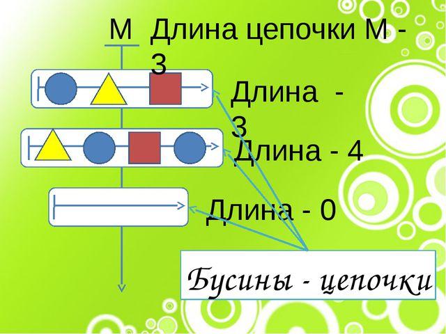 М Длина - 0 Длина - 4 Длина - 3 Длина цепочки М - 3 Бусины - цепочки