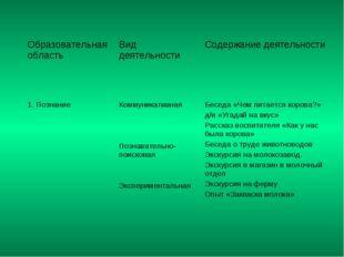 Образовательная область Вид деятельности Содержание деятельности 1. Познани