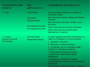 Образовательная область Вид деятельности Содержание деятельности 2. Труд Т