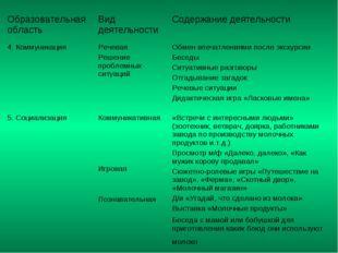 Образовательная область Вид деятельности Содержание деятельности 4. Коммуни