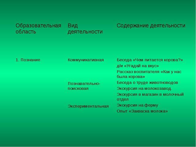 Образовательная область Вид деятельности Содержание деятельности 1. Познани...