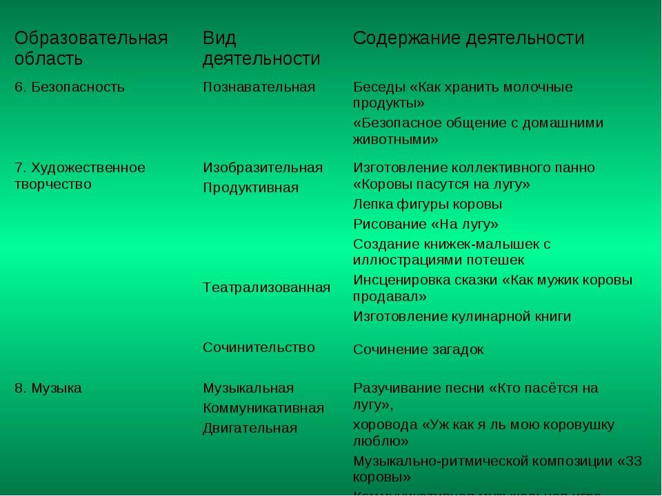 Образовательная область Вид деятельности Содержание деятельности 6. Безопас...
