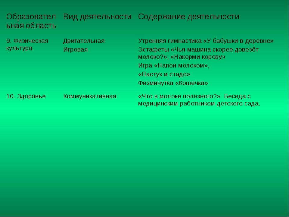 Образовательная область Вид деятельности Содержание деятельности 9. Физичес...