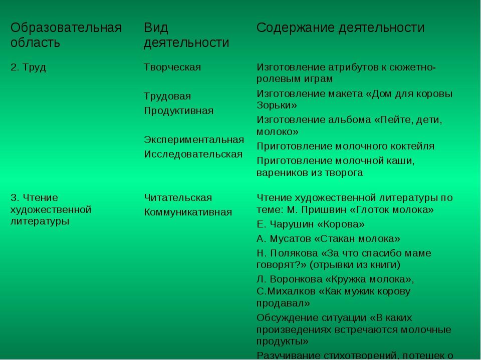 Образовательная область Вид деятельности Содержание деятельности 2. Труд Т...