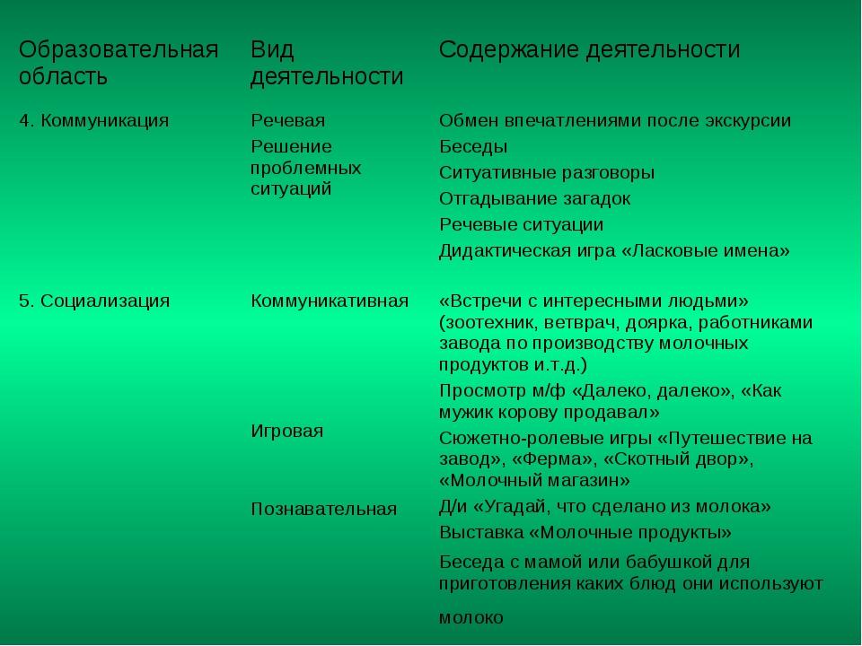 Образовательная область Вид деятельности Содержание деятельности 4. Коммуни...
