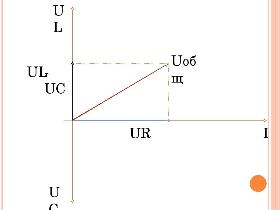 UR UL -UC UC UL I Uобщ
