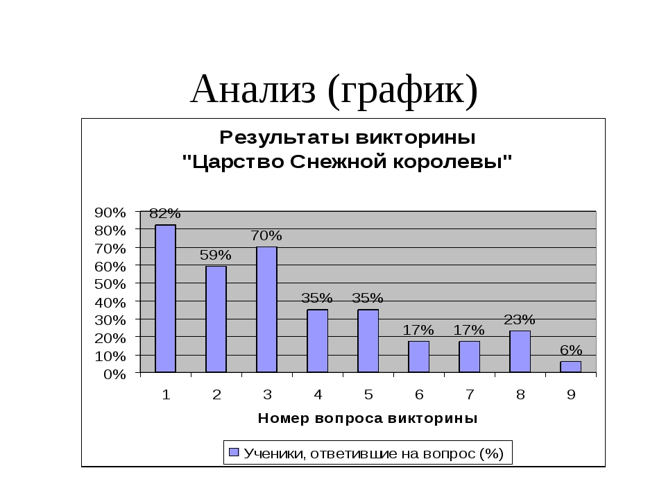 Анализ (график)