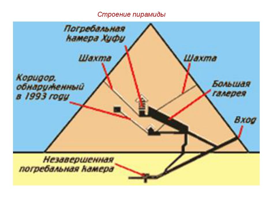 Строение пирамиды