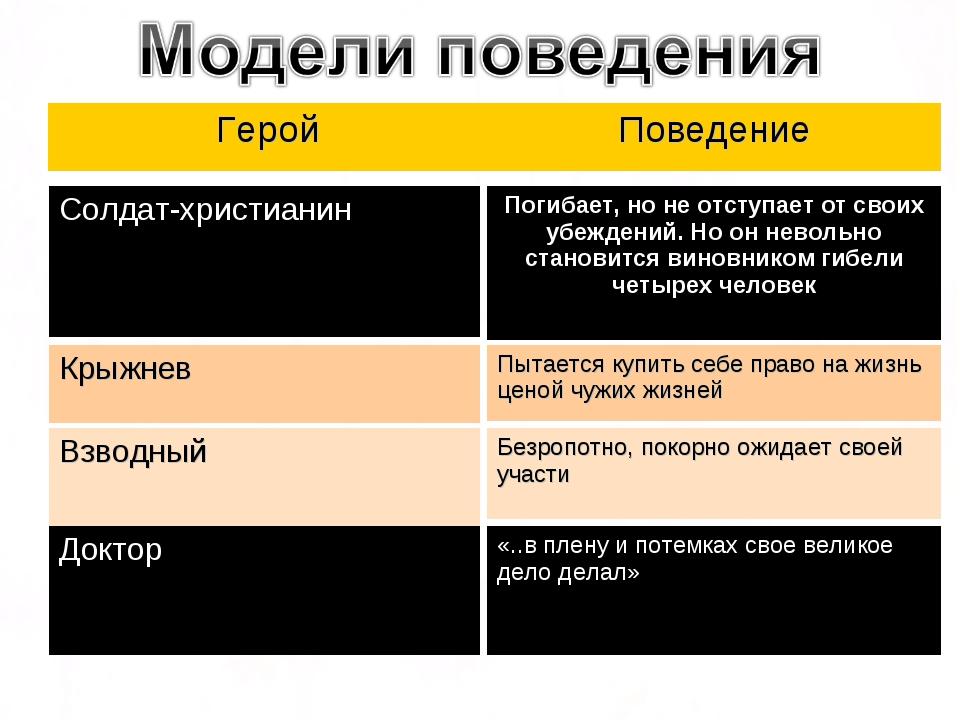 ГеройПоведение Доктор Солдат-христианин Крыжнев Взводный Погибает, но не отс...