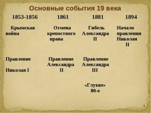 Основные события 19 века * 1853-1856186118811894 Крымская война Отмена кр
