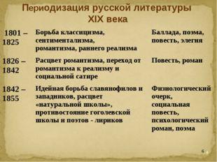 * Периодизация русской литературы XIX века 1801 – 1825Борьба классицизма, се