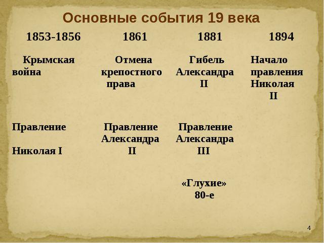 Основные события 19 века * 1853-1856186118811894 Крымская война Отмена кр...