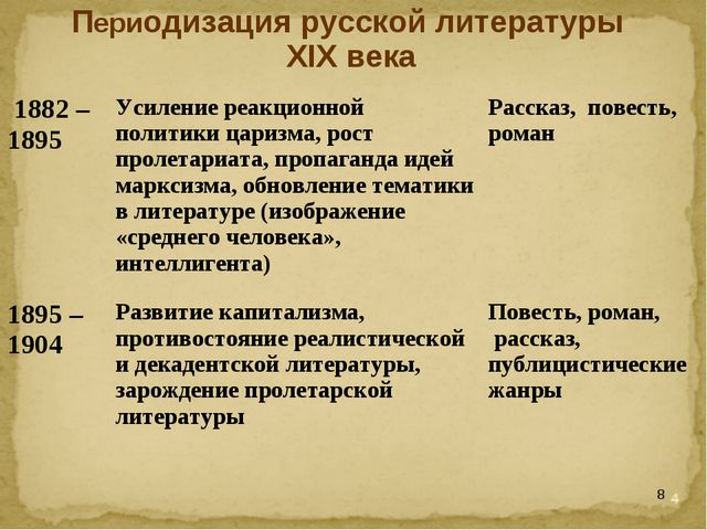 * Периодизация русской литературы XIX века 1882 – 1895Усиление реакционной п...