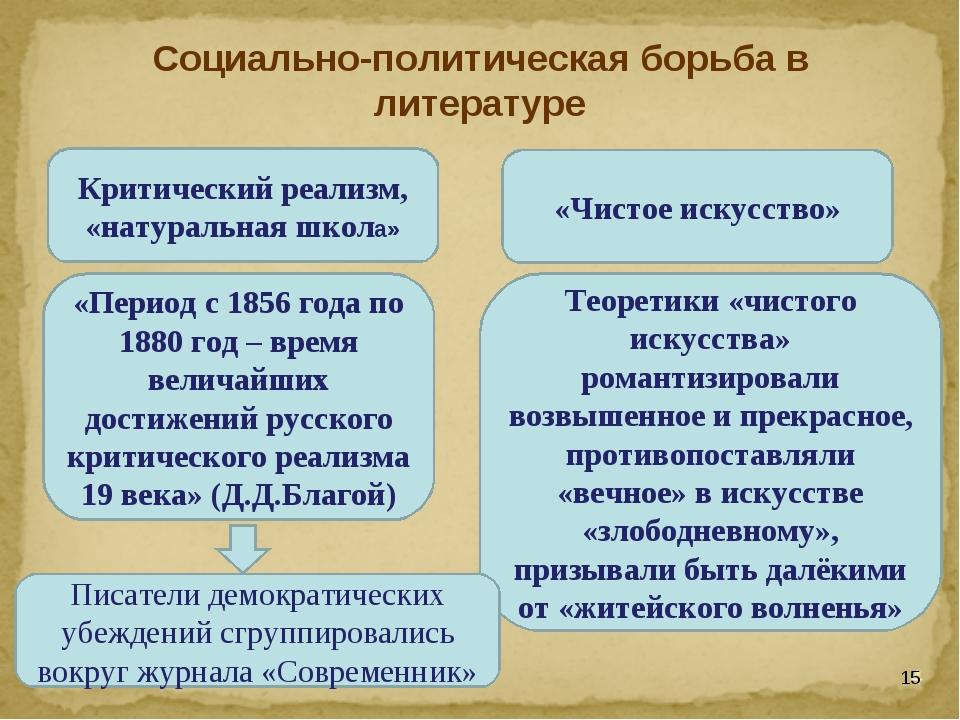 Критический реализм, «натуральная школа» «Чистое искусство» «Период с 1856 г...