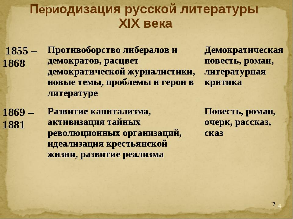 * Периодизация русской литературы XIX века 1855 – 1868Противоборство либерал...