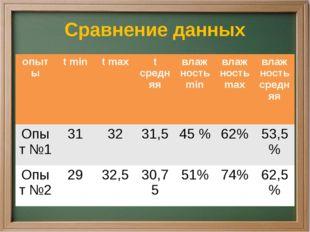 Сравнение данных опыты tmin tmax tсредняя влаж ностьmin влаж ностьmax влаж но