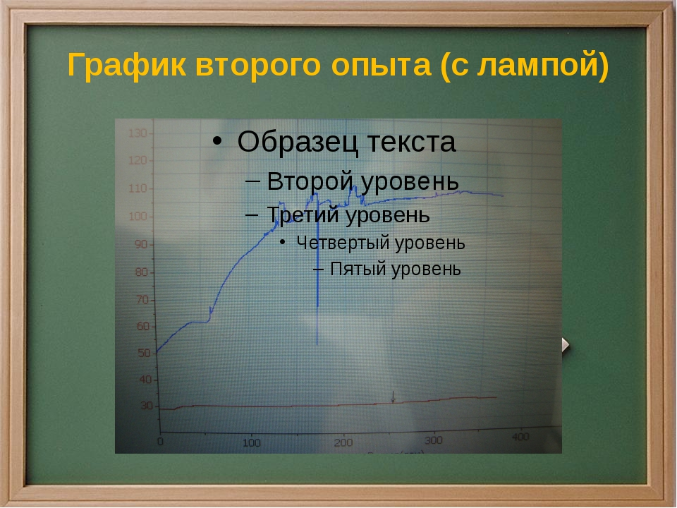 График второго опыта (с лампой)