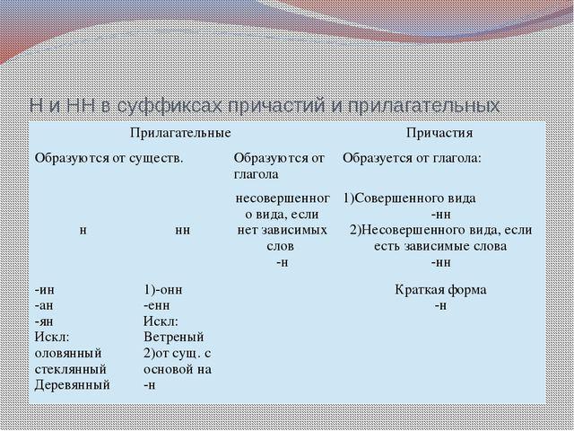 Н и НН в суффиксах причастий и прилагательных Прилагательные Причастия Образу...