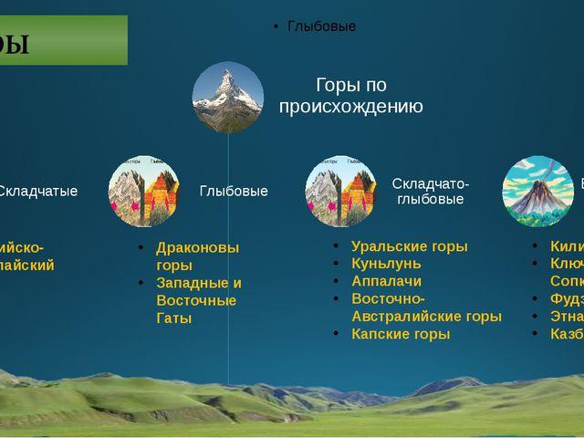 Горы Альпийско-Гималайский пояс Драконовы горы Западные и Восточные Гаты Ура...