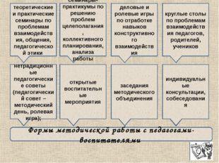 теоретические и практические семинары по проблемам взаимодействия, общения, п