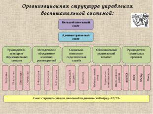 Организационная структура управления воспитательной системой: Большой школьны