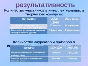 Количество участников в интеллектуальных и творческих конкурсах Количество ла