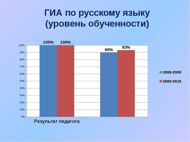 ГИА по русскому языку (уровень обученности)