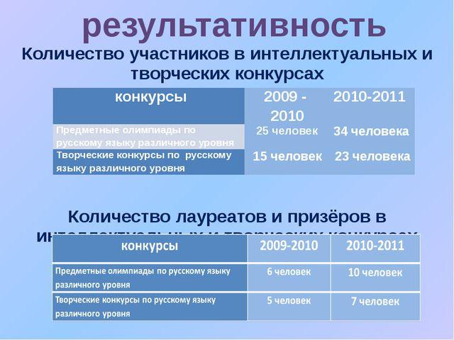 Количество участников в интеллектуальных и творческих конкурсах Количество ла...