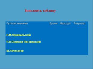 Заполнить таблицу Путешественники Время Маршрут Результат Н.М.Пржевальский П.