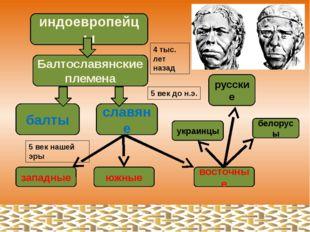 Древние славяне. Реконструкция ак. М.М. Герасимова