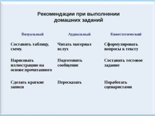 Рекомендации при выполнении домашних заданий Визуальный Аудиальный Кинестетич
