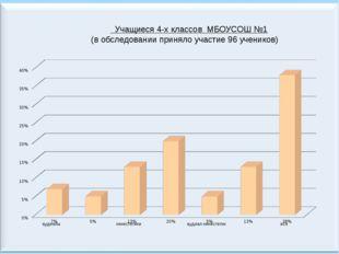 Учащиеся 4-х классов МБОУСОШ №1 (в обследовании приняло участие 96 учеников)