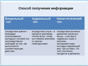 Способ получения информации Визуальный тип Аудиальный тип Кинестетический тип