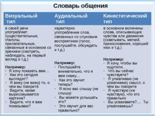 Словарь общения Визуальный тип Аудиальный тип Кинестетический тип в своей реч