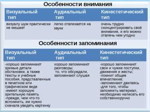 Особенности внимания Особенности запоминания Визуальный тип Аудиальный тип Ки