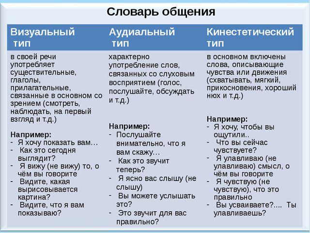 Словарь общения Визуальный тип Аудиальный тип Кинестетический тип в своей реч...