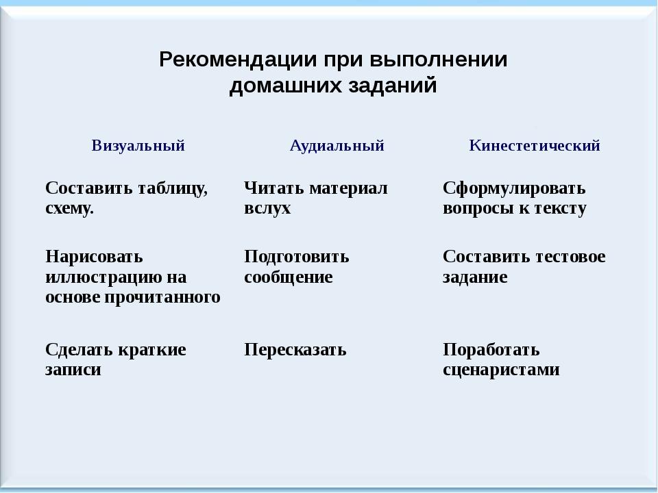 Рекомендации при выполнении домашних заданий Визуальный Аудиальный Кинестетич...