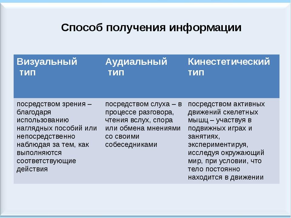 Способ получения информации Визуальный тип Аудиальный тип Кинестетический тип...