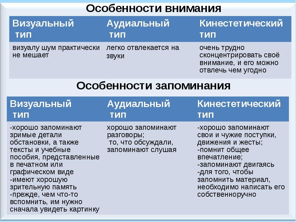 Особенности внимания Особенности запоминания Визуальный тип Аудиальный тип Ки...