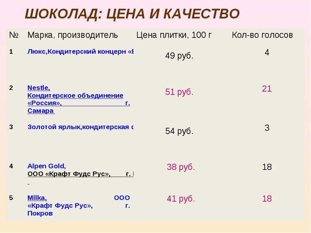 ШОКОЛАД: ЦЕНА И КАЧЕСТВО №Марка, производитель Цена плитки, 100 г Кол-во г...